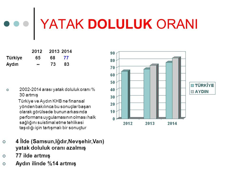 YATAK DOLULUK ORANI 2012 2013 2014. Türkiye 65 68 77. Aydın -- 73 83.