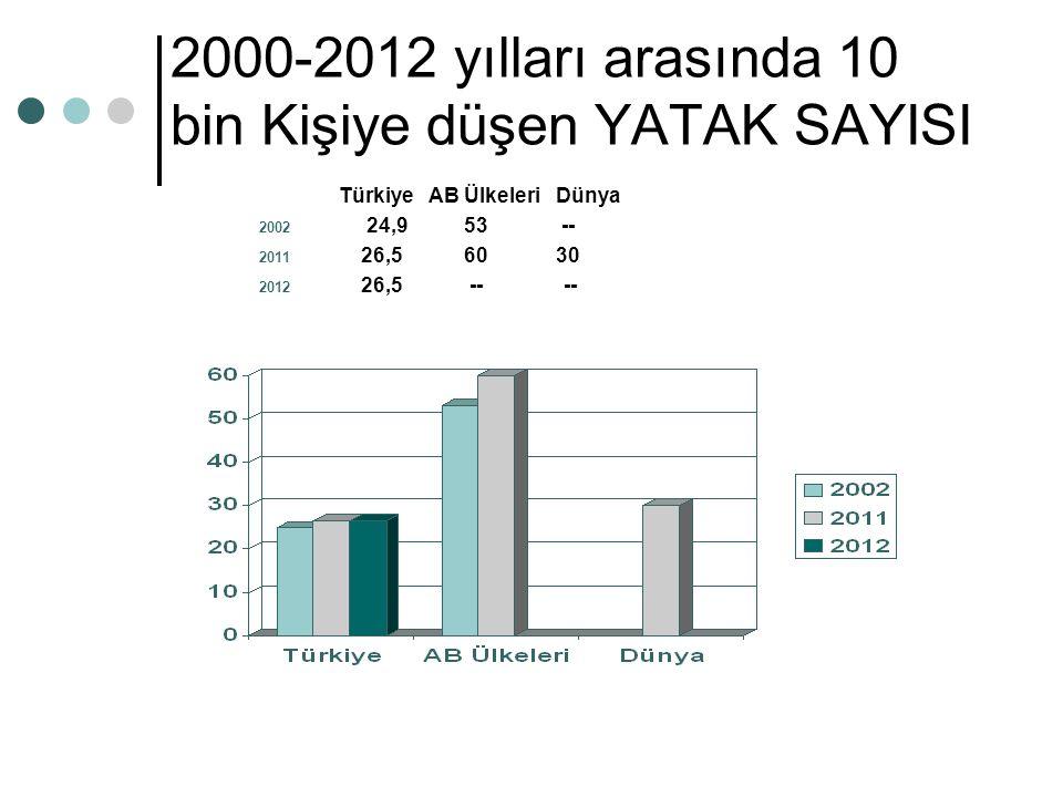 2000-2012 yılları arasında 10 bin Kişiye düşen YATAK SAYISI