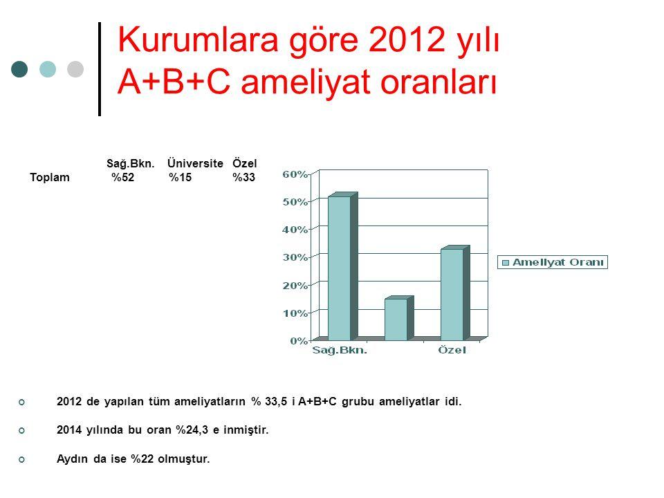 Kurumlara göre 2012 yılı A+B+C ameliyat oranları