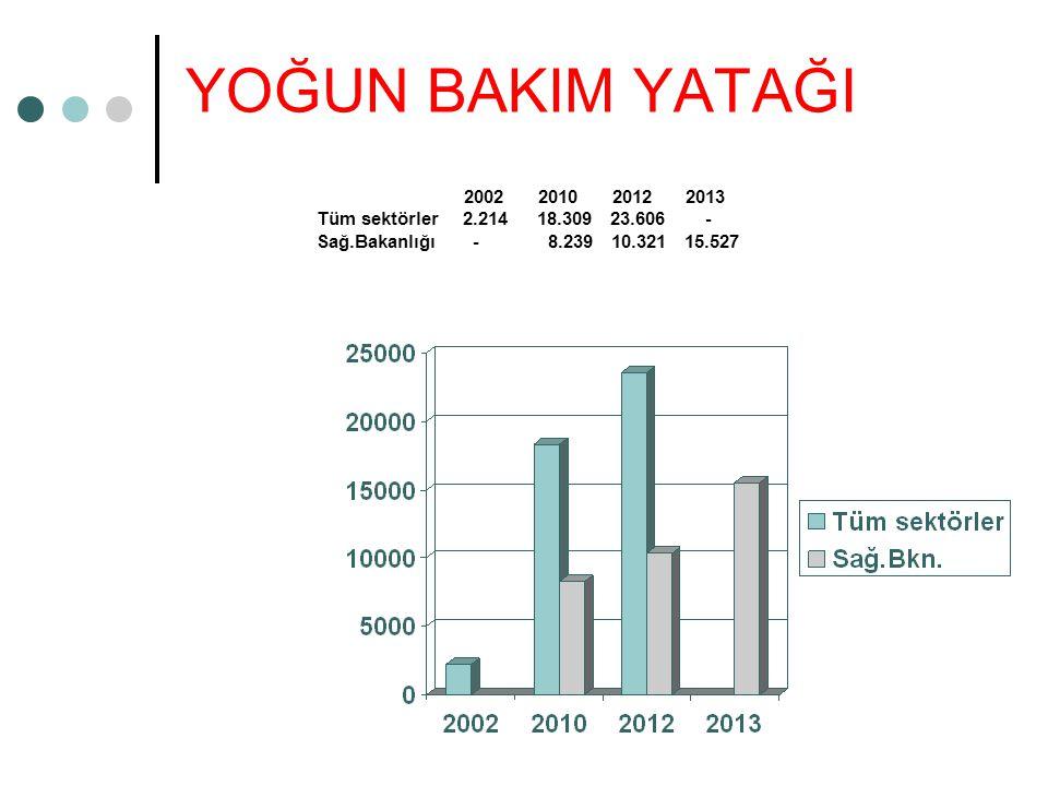 YOĞUN BAKIM YATAĞI 2002 2010 2012 2013. Tüm sektörler 2.214 18.309 23.606 -