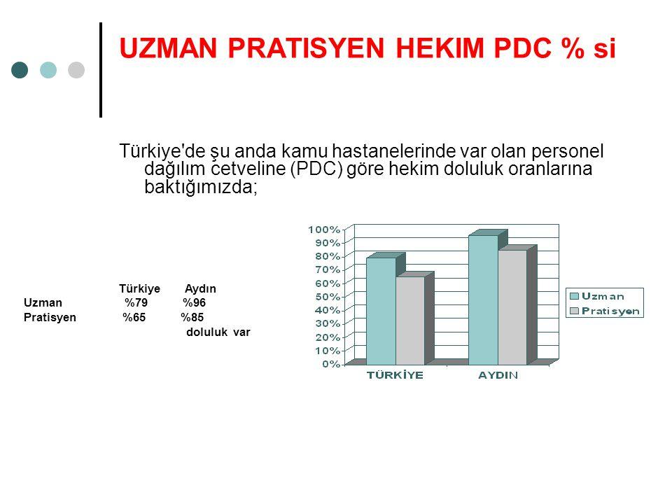 UZMAN PRATISYEN HEKIM PDC % si