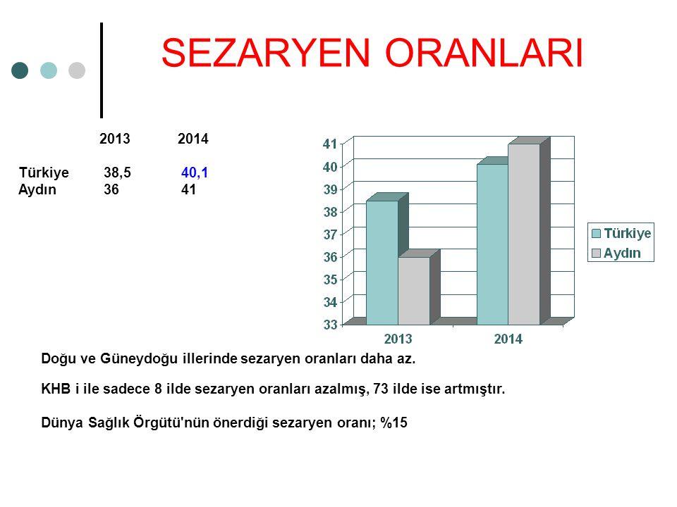 SEZARYEN ORANLARI 2013 2014 Türkiye 38,5 40,1 Aydın 36 41