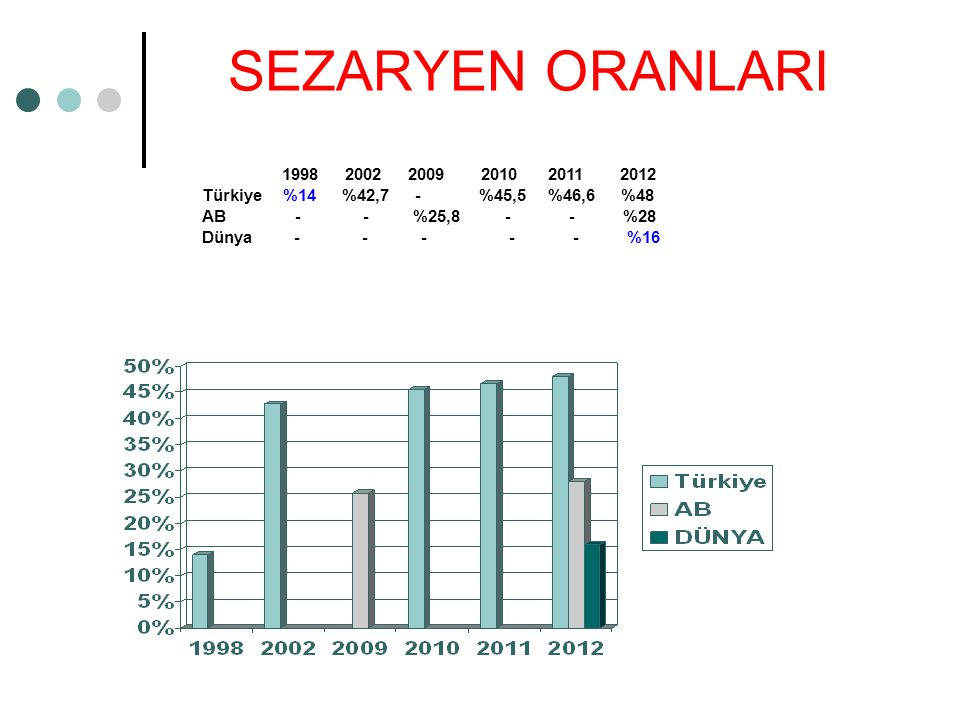 SEZARYEN ORANLARI 1998 2002 2009 2010 2011 2012. Türkiye %14 %42,7 - %45,5 %46,6 %48.