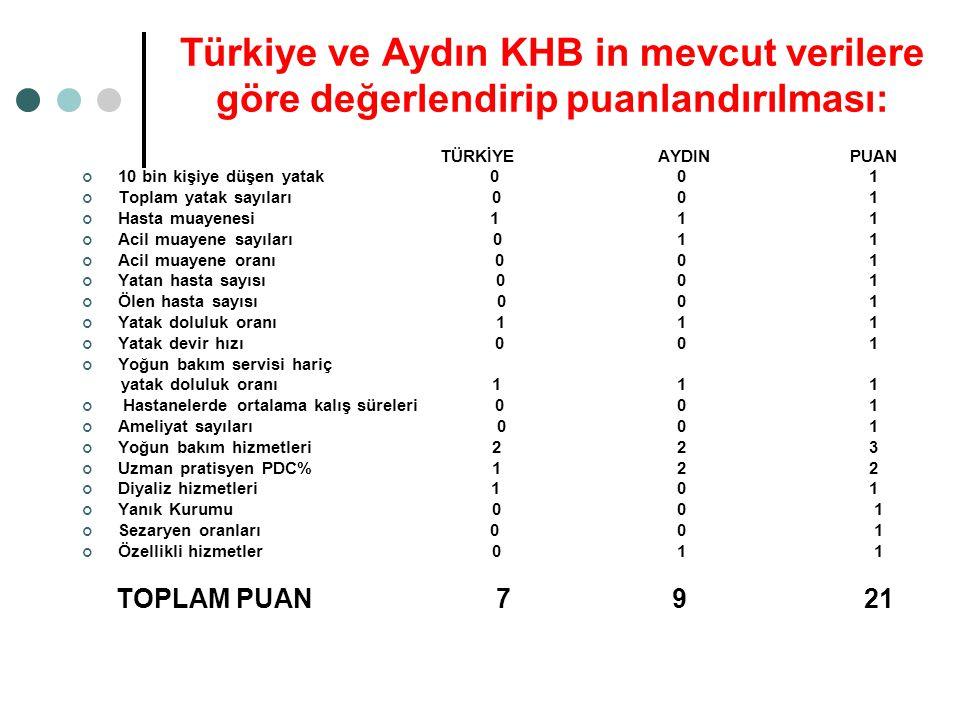 Türkiye ve Aydın KHB in mevcut verilere göre değerlendirip puanlandırılması: