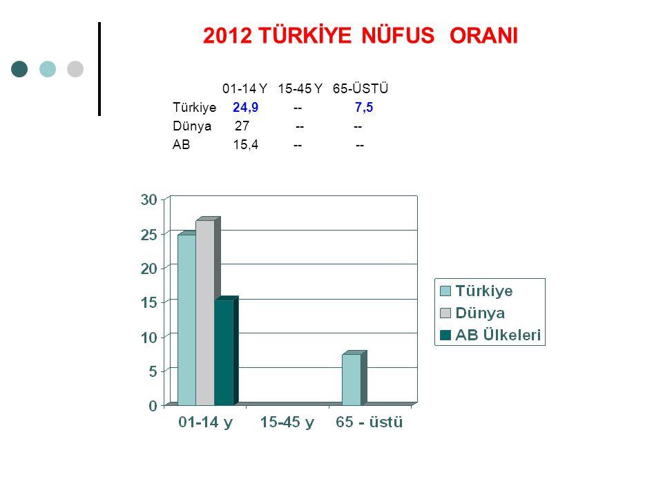 2012 TÜRKİYE NÜFUS ORANI 01-14 Y 15-45 Y 65-ÜSTÜ Türkiye 24,9 -- 7,5