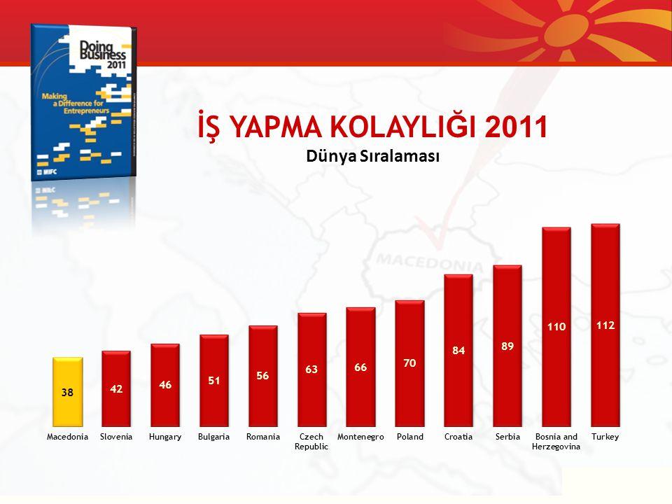 İŞ YAPMA KOLAYLIĞI 2011 Dünya Sıralaması