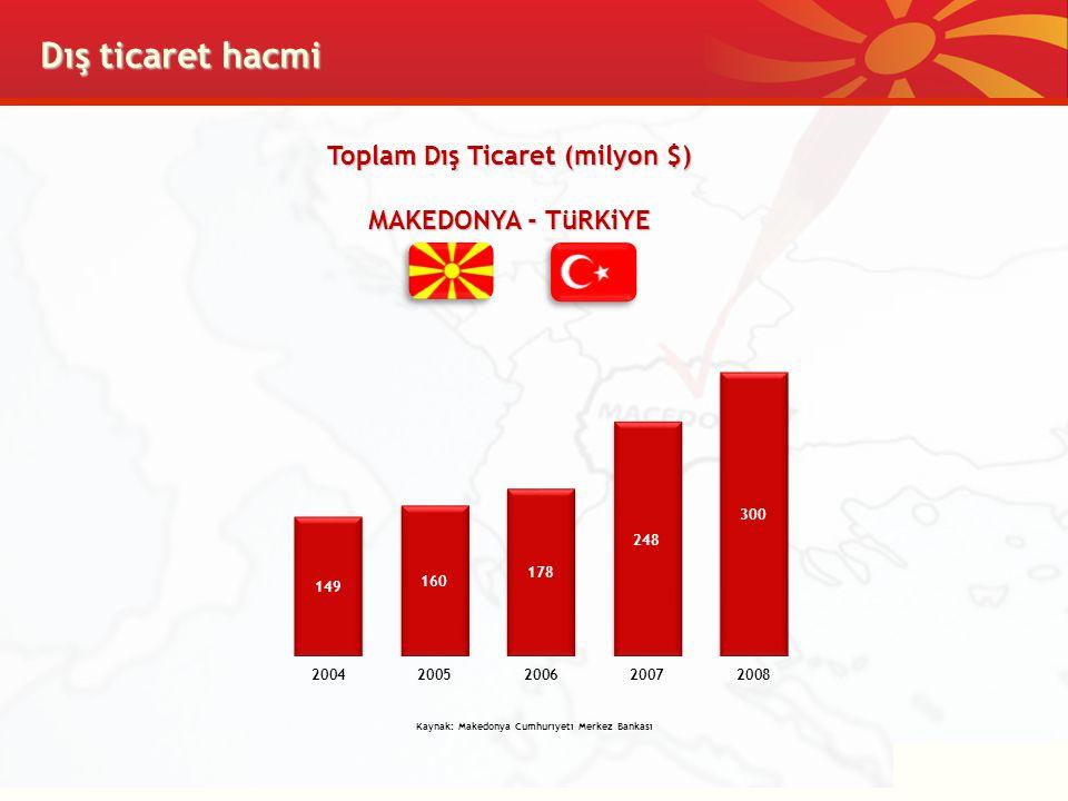 Dış ticaret hacmi Toplam Dış Ticaret (milyon $) MAKEDONYA - TüRKiYE