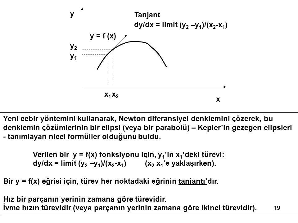 y Tanjant. dy/dx = limit (y2 –y1)/(x2-x1) y = f (x) y2. y1. x1. x2. x.
