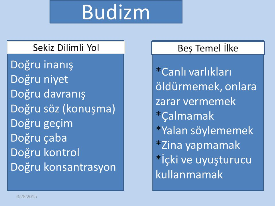 Budizm Sekiz Dilimli Yol. Doğru inanış. Doğru niyet. Doğru davranış. Doğru söz (konuşma) Doğru geçim.
