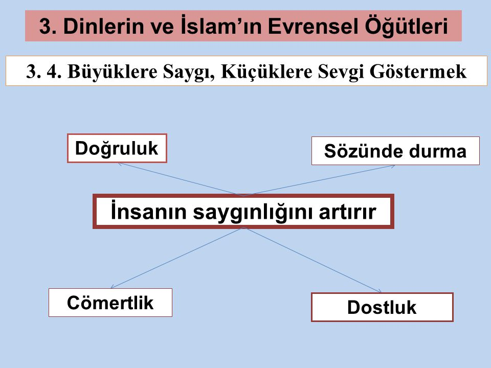 3. Dinlerin ve İslam'ın Evrensel Öğütleri İnsanın saygınlığını artırır