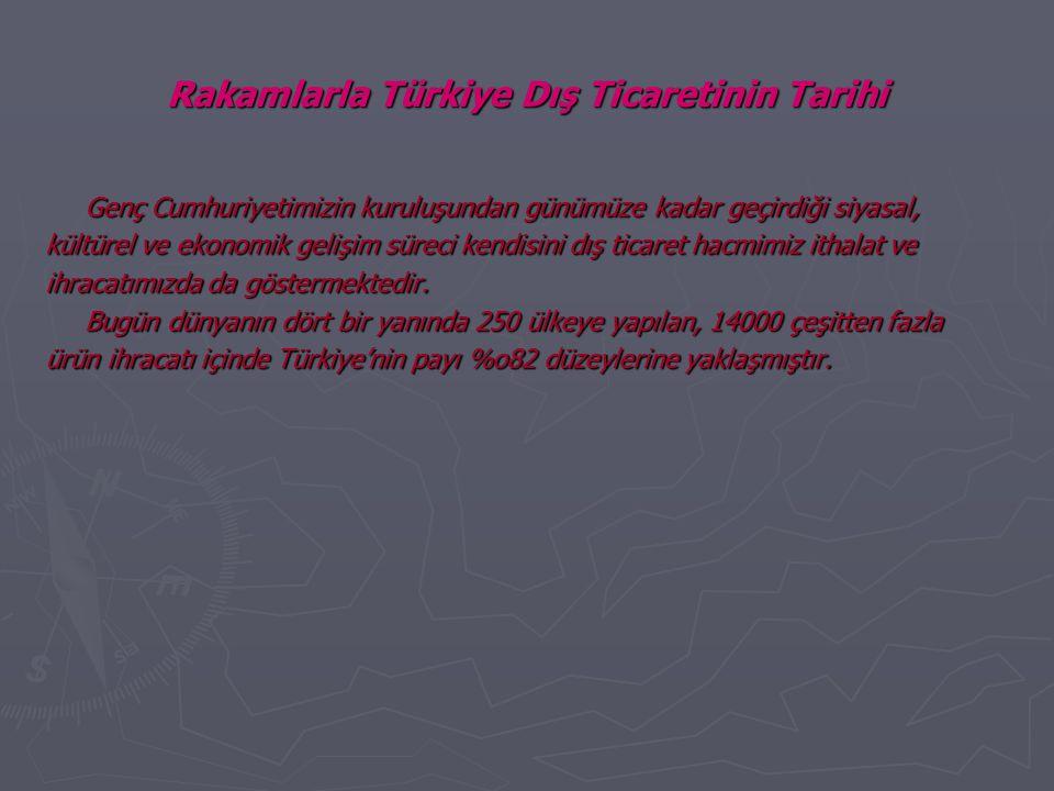Rakamlarla Türkiye Dış Ticaretinin Tarihi