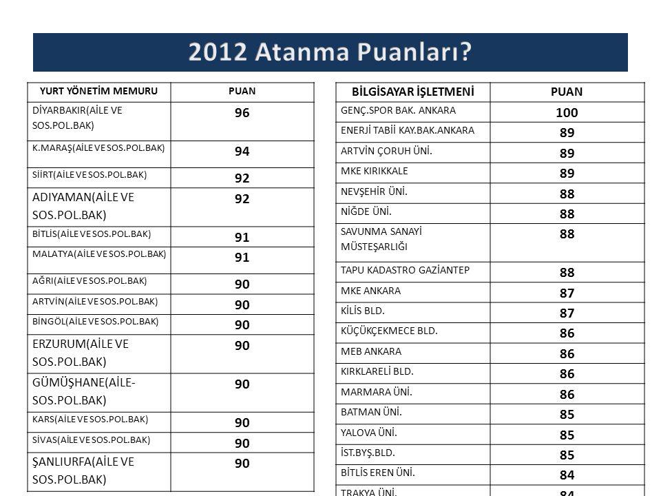 2012 Atanma Puanları YURT YÖNETİM MEMURU. PUAN. DİYARBAKIR(AİLE VE SOS.POL.BAK) 96. K.MARAŞ(AİLE VE SOS.POL.BAK)