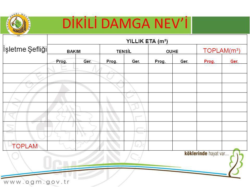 DİKİLİ DAMGA NEV'İ İşletme Şefliği TOPLAM(m³) TOPLAM YILLIK ETA (m³)