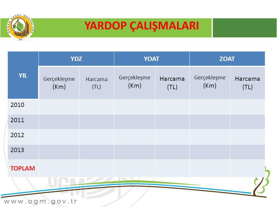 YARDOP ÇALIŞMALARI YIL YDZ YOAT ZOAT Harcama (TL) 2010 2011 2012 2013