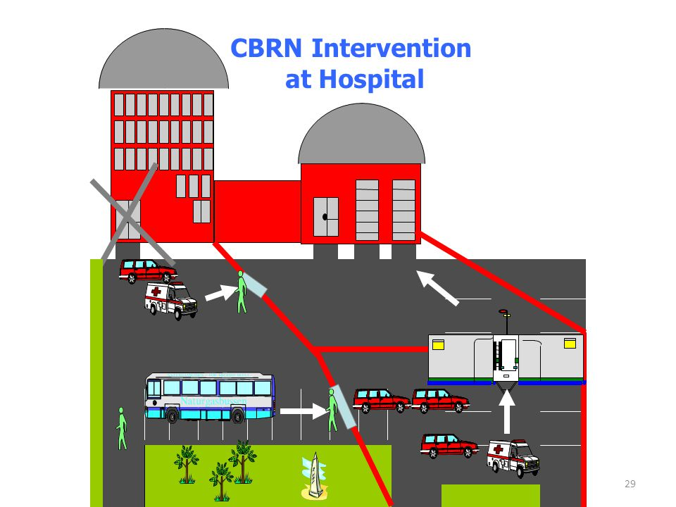 CBRN Intervention at Hospital
