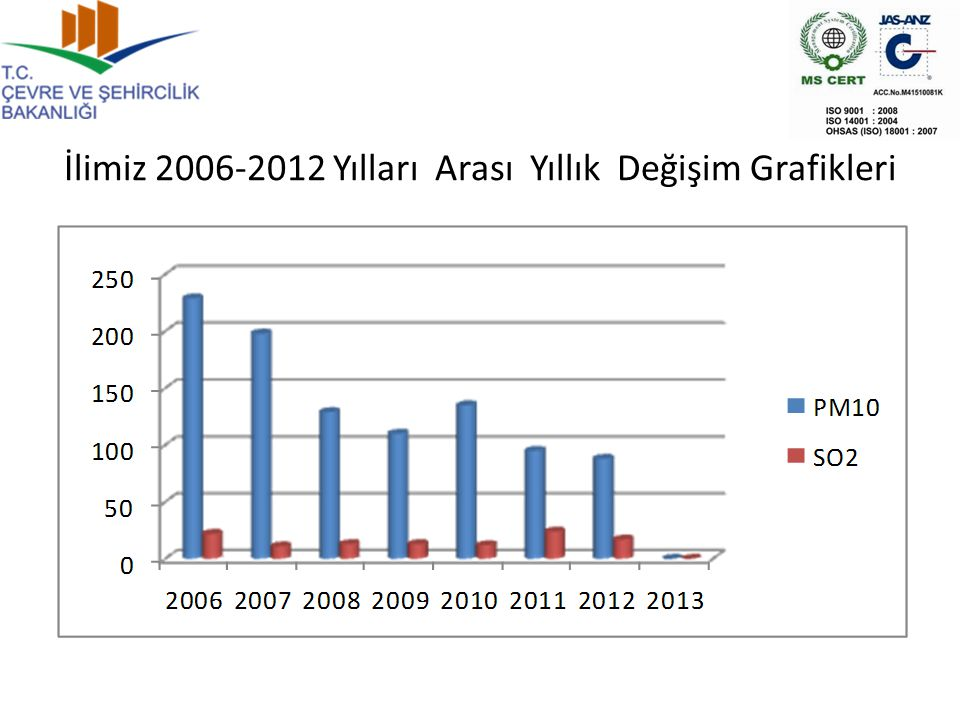 İlimiz 2006-2012 Yılları Arası Yıllık Değişim Grafikleri