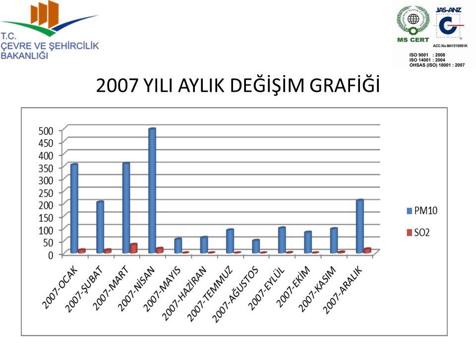 2007 YILI AYLIK DEĞİŞİM GRAFİĞİ