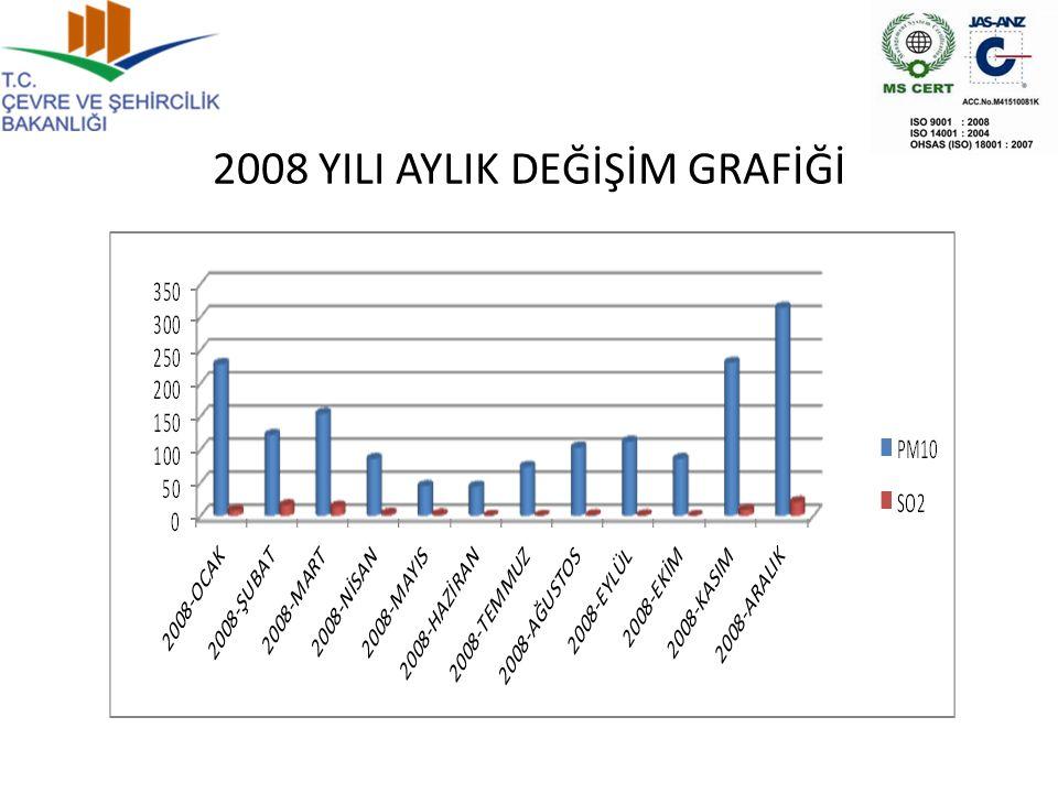 2008 YILI AYLIK DEĞİŞİM GRAFİĞİ