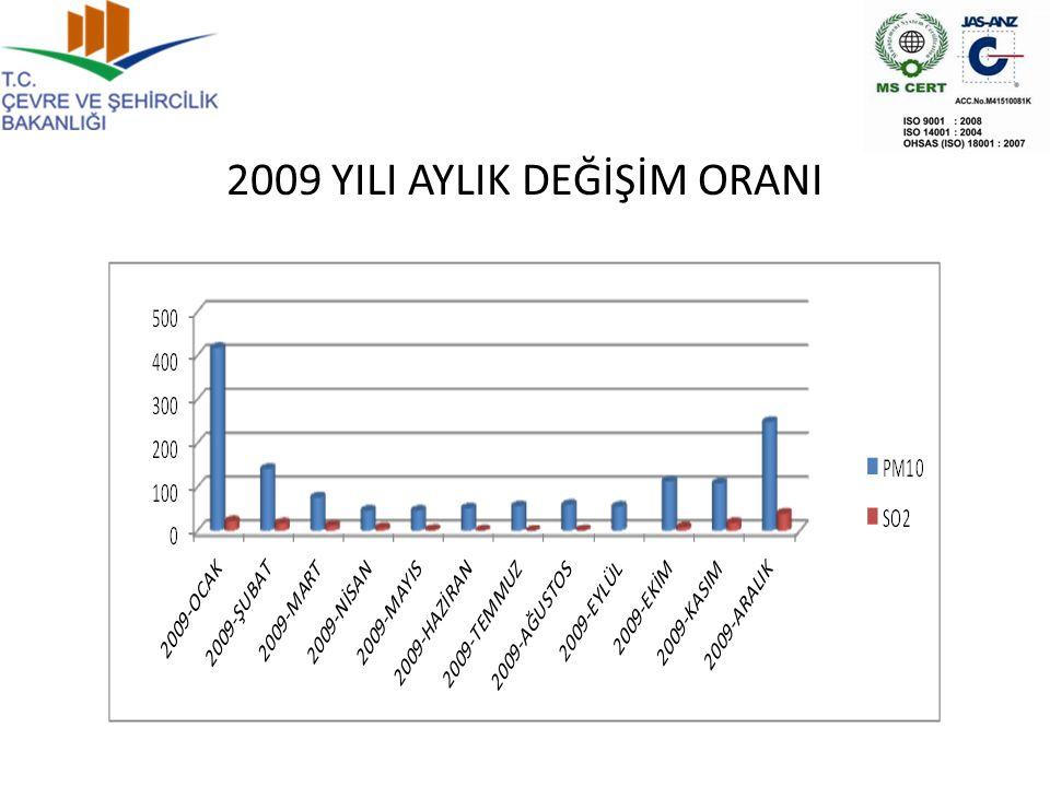 2009 YILI AYLIK DEĞİŞİM ORANI