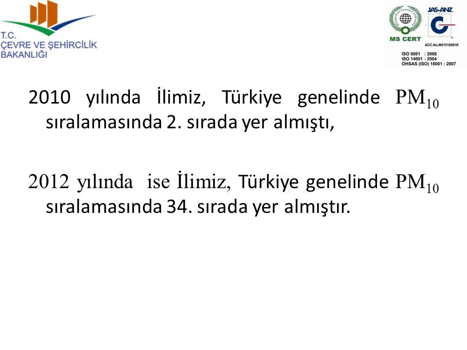 2010 yılında İlimiz, Türkiye genelinde PM10 sıralamasında 2
