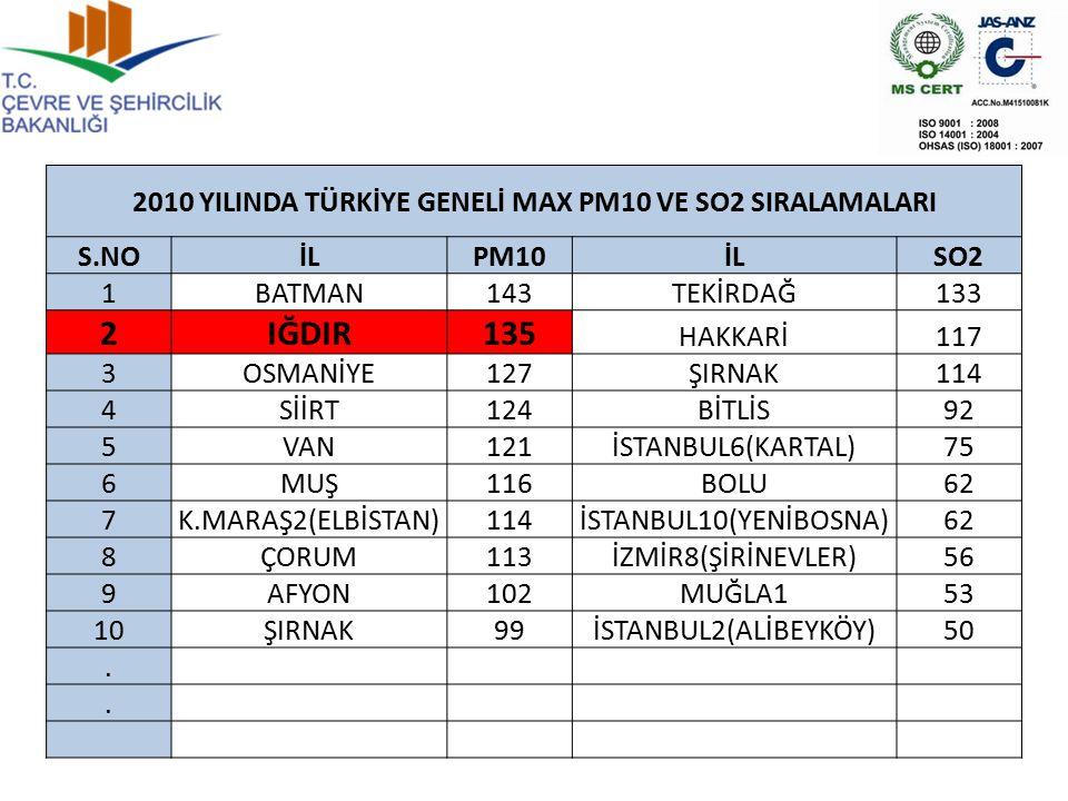 2010 YILINDA TÜRKİYE GENELİ MAX PM10 VE SO2 SIRALAMALARI