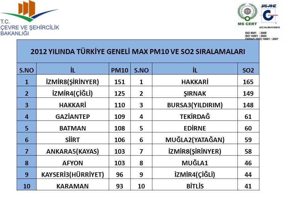 2012 YILINDA TÜRKİYE GENELİ MAX PM10 VE SO2 SIRALAMALARI