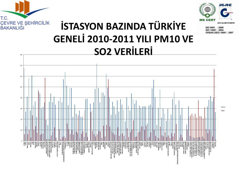 İSTASYON BAZINDA TÜRKİYE GENELİ 2010-2011 YILI PM10 VE SO2 VERİLERİ