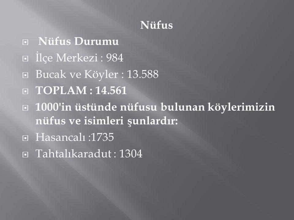 Nüfus Nüfus Durumu. İlçe Merkezi : 984. Bucak ve Köyler : 13.588. TOPLAM : 14.561.