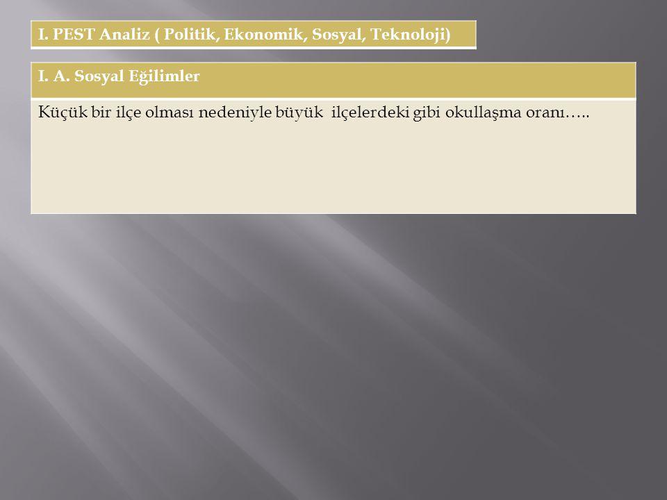 I. PEST Analiz ( Politik, Ekonomik, Sosyal, Teknoloji)