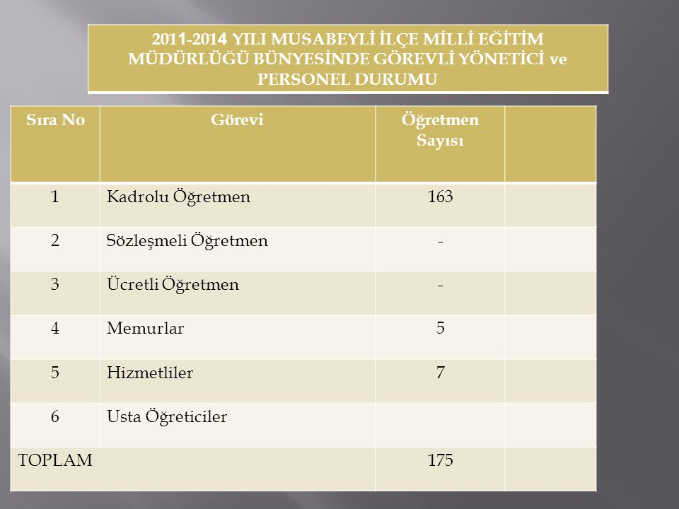 2011-2014 YILI MUSABEYLİ İLÇE MİLLİ EĞİTİM MÜDÜRLÜĞÜ BÜNYESİNDE GÖREVLİ YÖNETİCİ ve PERSONEL DURUMU