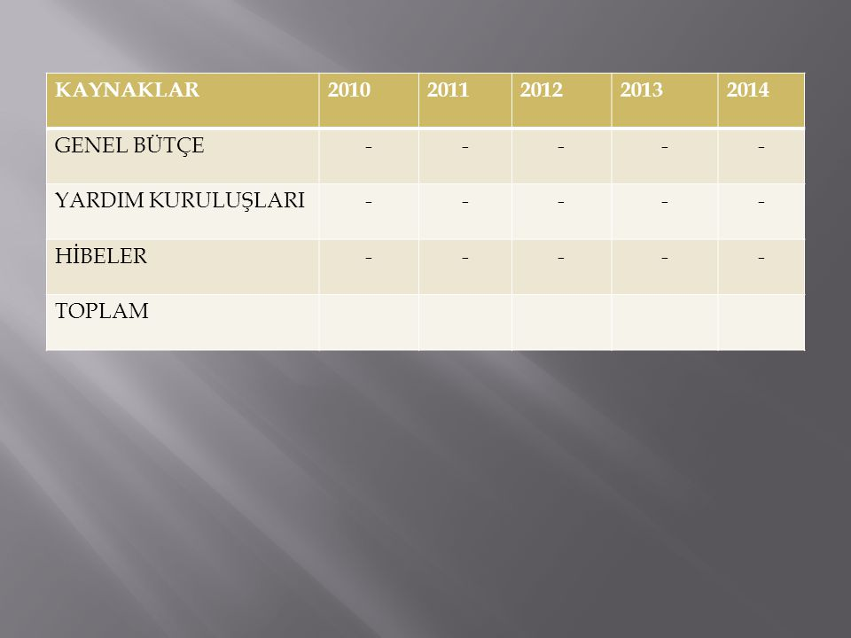 KAYNAKLAR 2010 2011 2012 2013 2014 GENEL BÜTÇE - YARDIM KURULUŞLARI HİBELER TOPLAM
