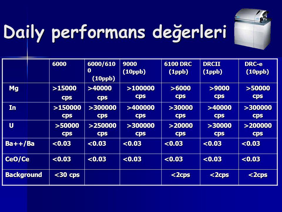 Daily performans değerleri