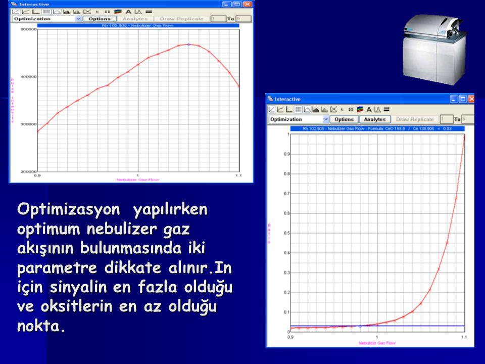 Optimizasyon yapılırken optimum nebulizer gaz akışının bulunmasında iki parametre dikkate alınır.In için sinyalin en fazla olduğu ve oksitlerin en az olduğu nokta.