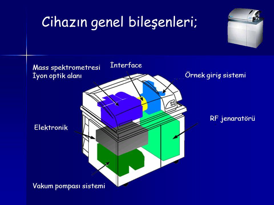 Cihazın genel bileşenleri;