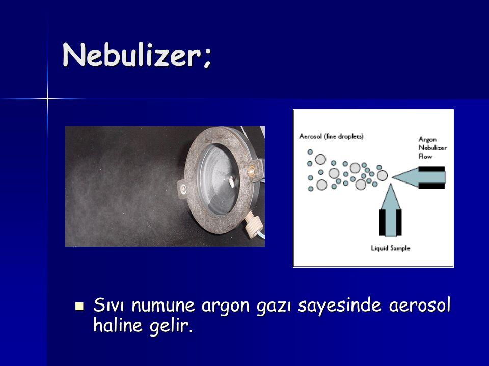 Nebulizer; Sıvı numune argon gazı sayesinde aerosol haline gelir.