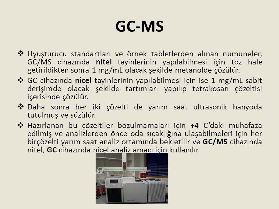 GC-MS