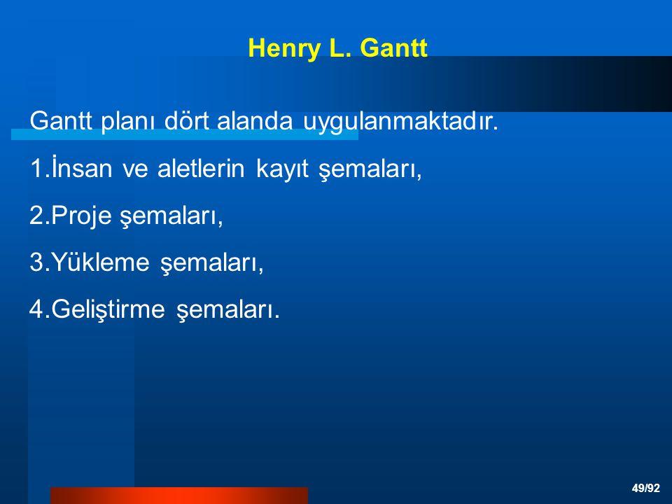 Henry L. Gantt Gantt planı dört alanda uygulanmaktadır. 1.İnsan ve aletlerin kayıt şemaları, 2.Proje şemaları,