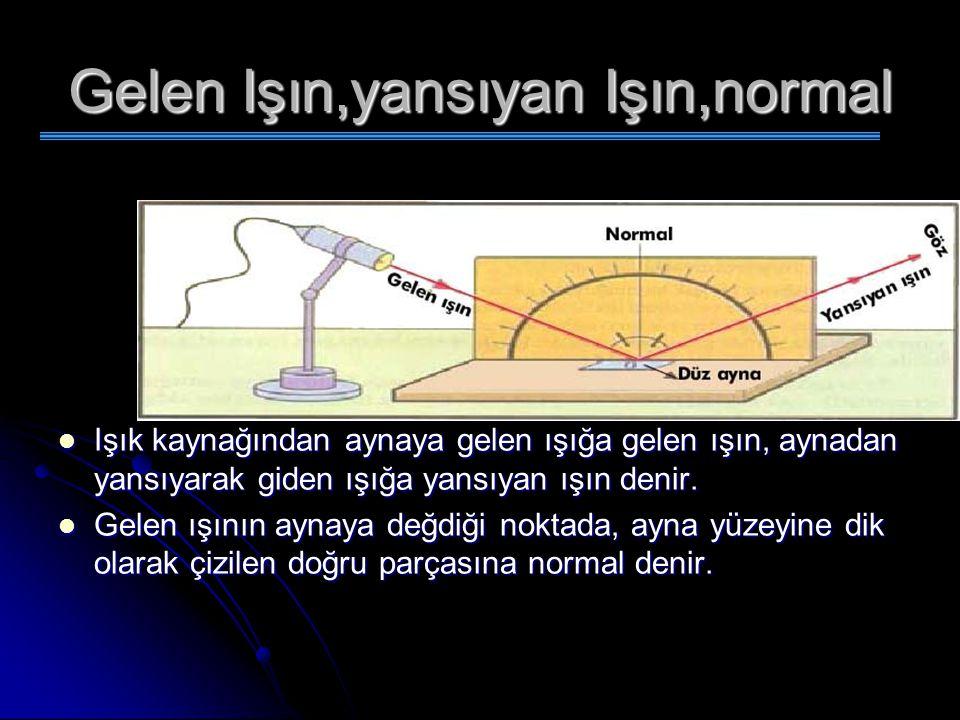 Gelen Işın,yansıyan Işın,normal
