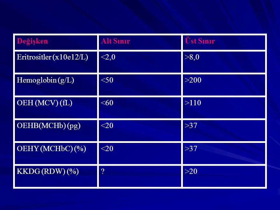 Değişken Alt Sınır. Üst Sınır. Eritrositler (x10e12/L) <2,0. >8,0. Hemoglobin (g/L) <50. >200.