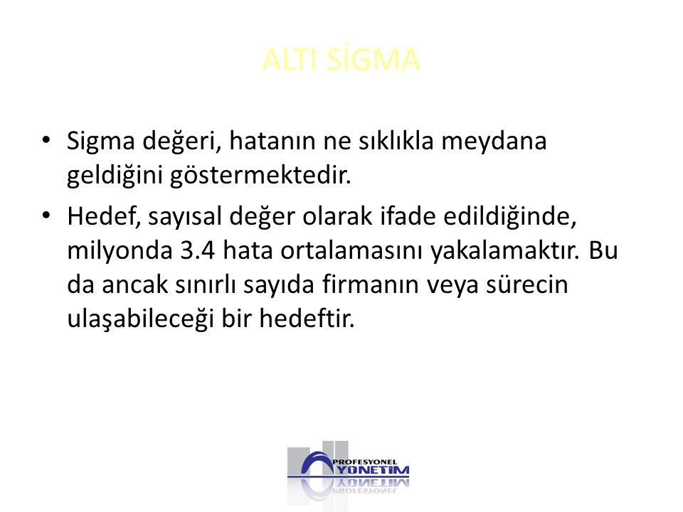 ALTI SİGMA Sigma değeri, hatanın ne sıklıkla meydana geldiğini göstermektedir.