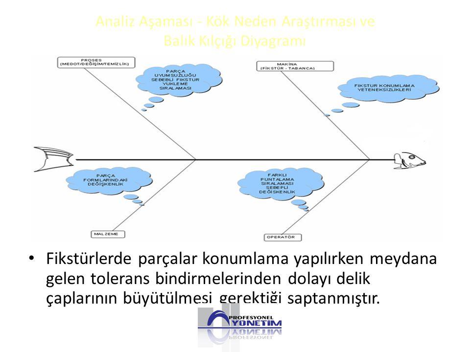Analiz Aşaması - Kök Neden Araştırması ve Balık Kılçığı Diyagramı