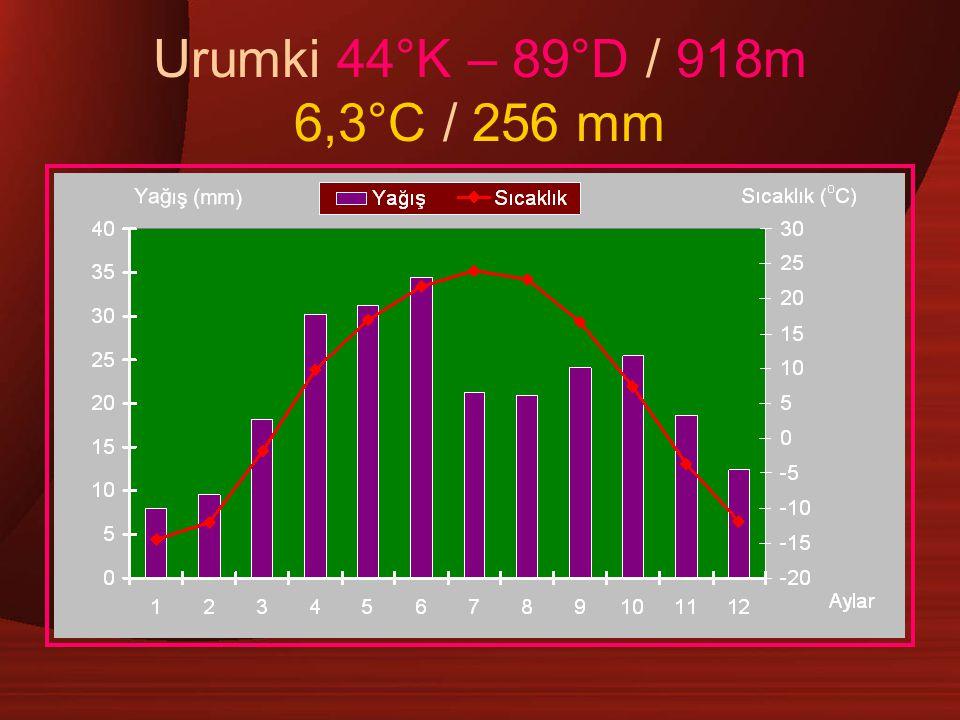 Urumki 44°K – 89°D / 918m 6,3°C / 256 mm