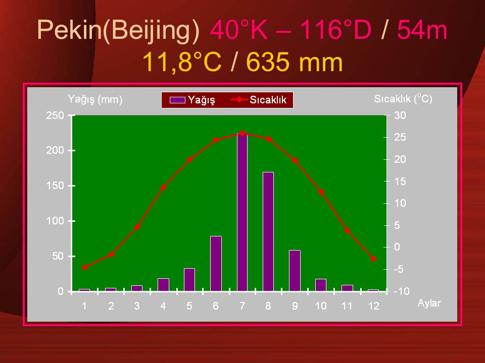 Pekin(Beijing) 40°K – 116°D / 54m 11,8°C / 635 mm