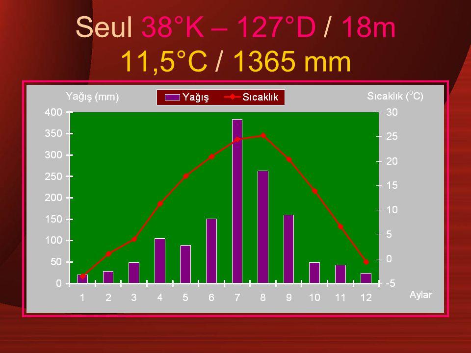 Seul 38°K – 127°D / 18m 11,5°C / 1365 mm