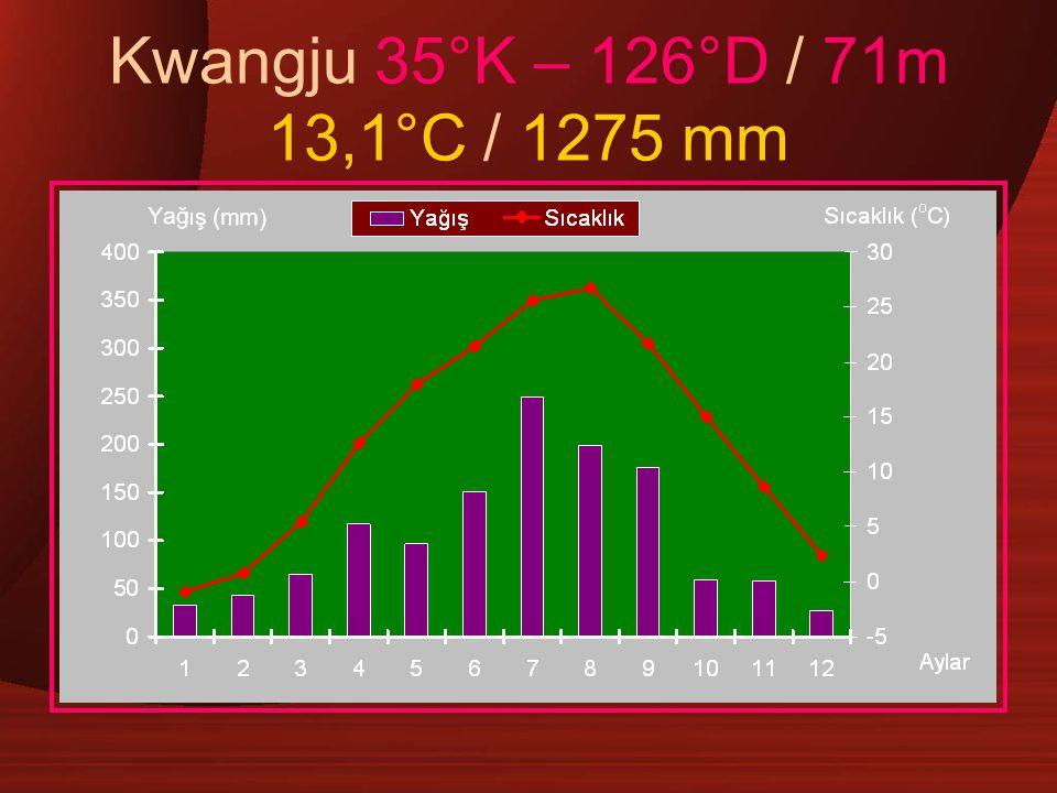 Kwangju 35°K – 126°D / 71m 13,1°C / 1275 mm