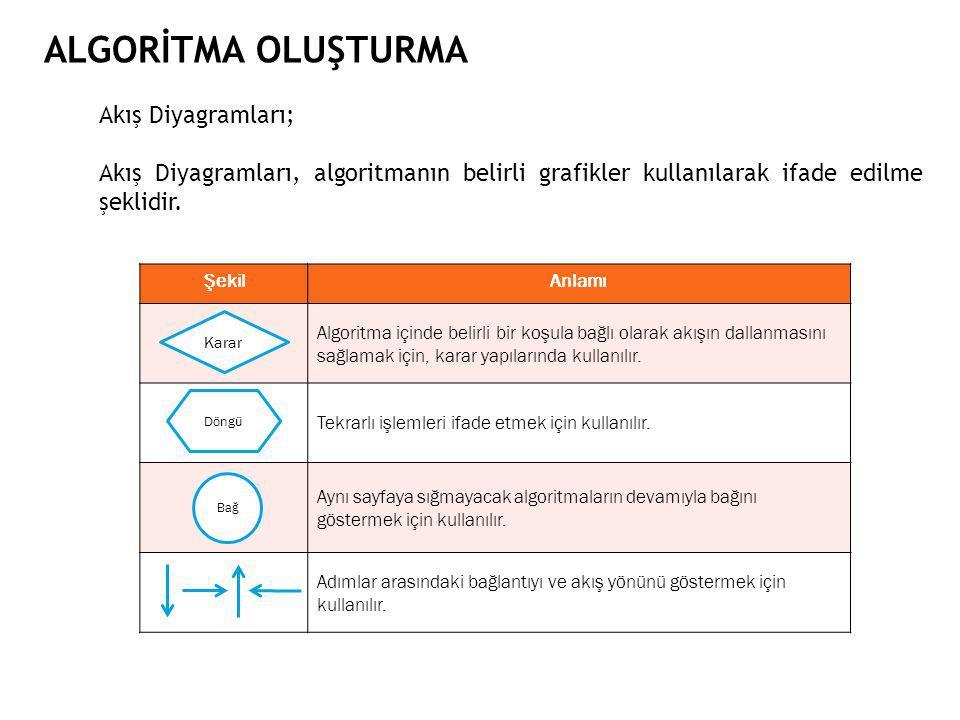 ALGORİTMA OLUŞTURMA Akış Diyagramları;