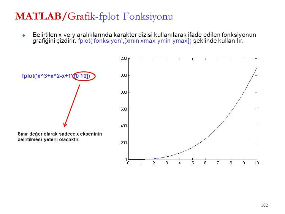 MATLAB/Grafik-fplot Fonksiyonu