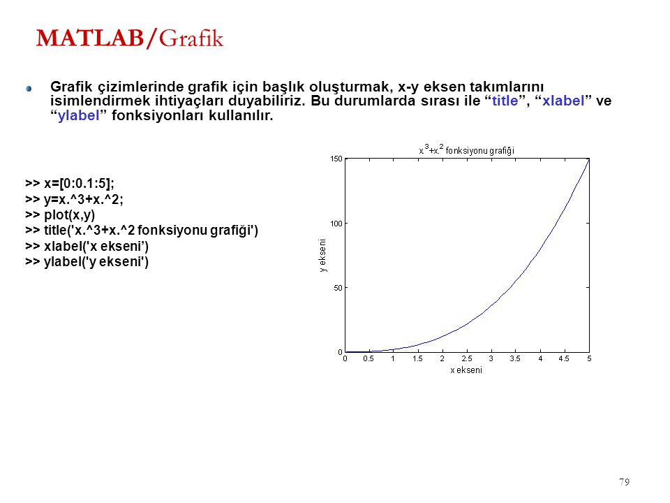 MATLAB/Grafik