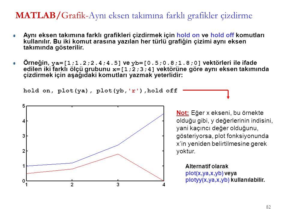 MATLAB/Grafik-Aynı eksen takımına farklı grafikler çizdirme