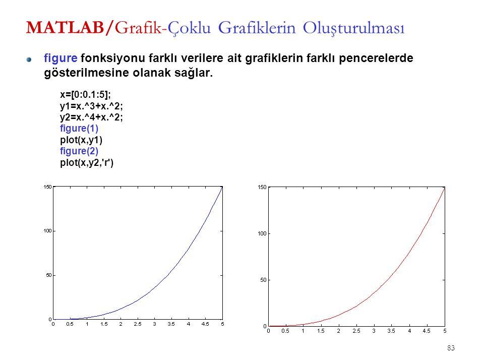 MATLAB/Grafik-Çoklu Grafiklerin Oluşturulması